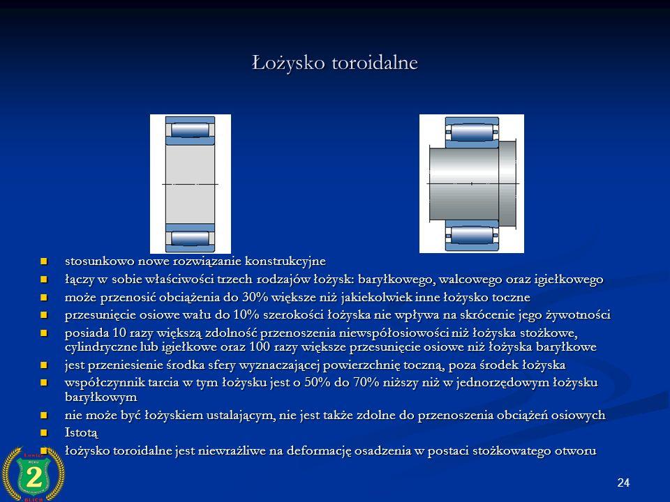Łożysko toroidalne stosunkowo nowe rozwiązanie konstrukcyjne