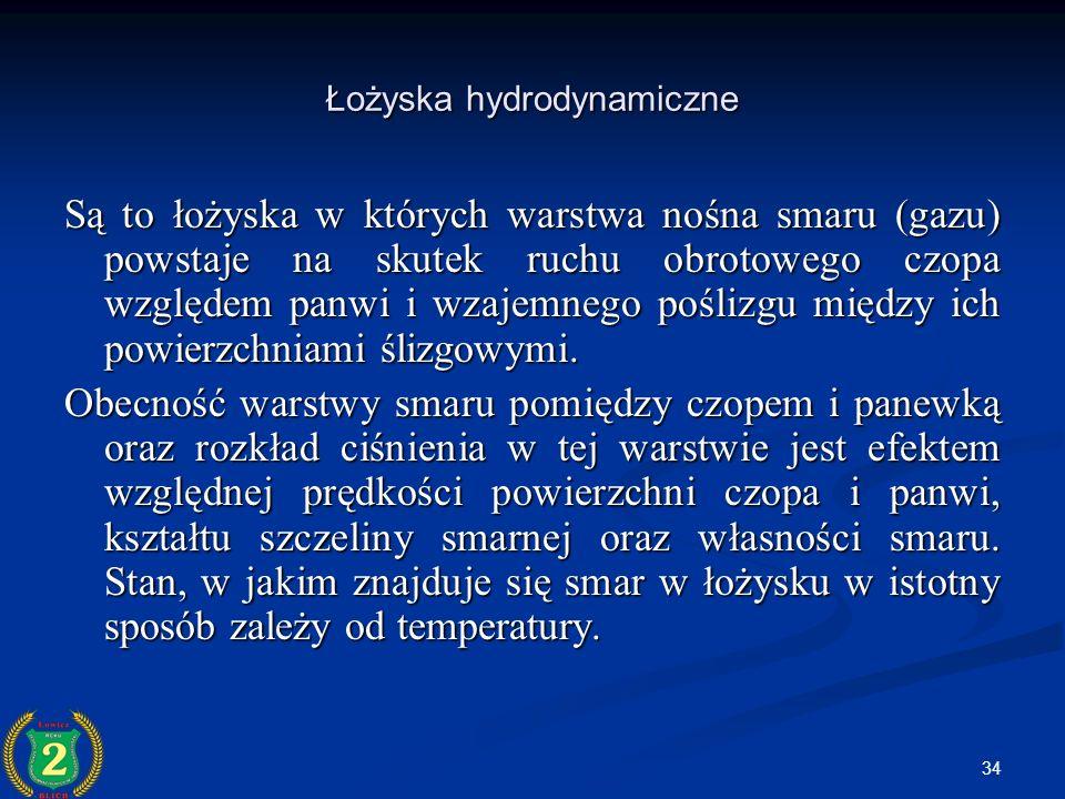 Łożyska hydrodynamiczne