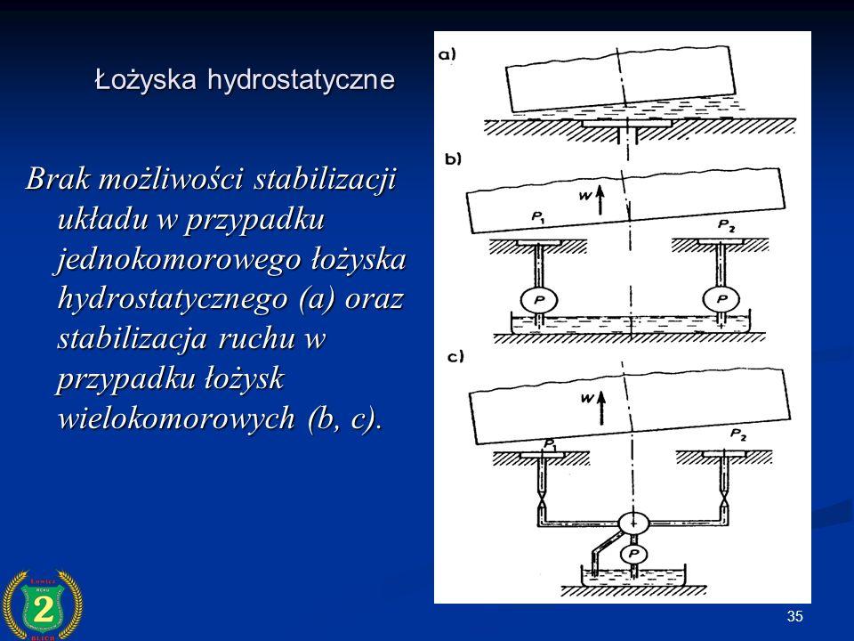 Łożyska hydrostatyczne