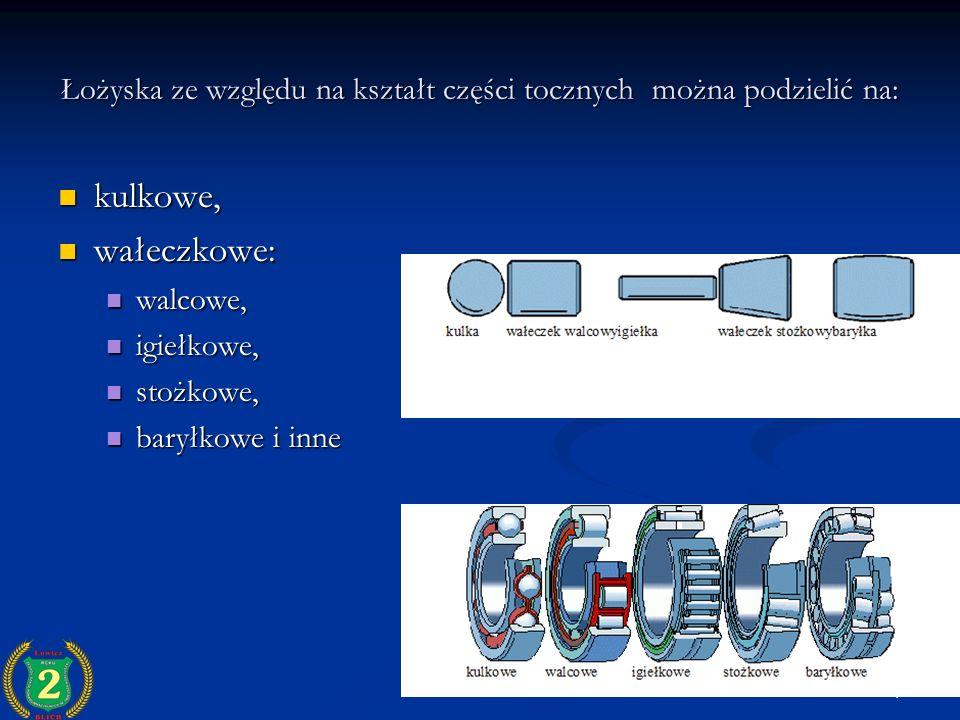 Łożyska ze względu na kształt części tocznych można podzielić na: