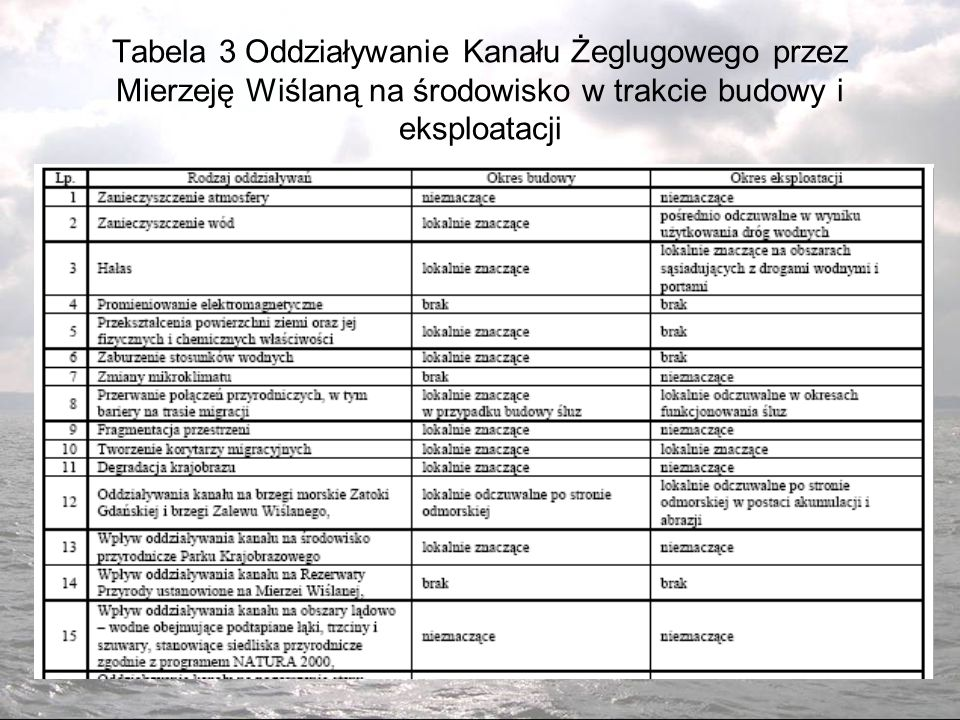 Tabela 3 Oddziaływanie Kanału Żeglugowego przez Mierzeję Wiślaną na środowisko w trakcie budowy i eksploatacji