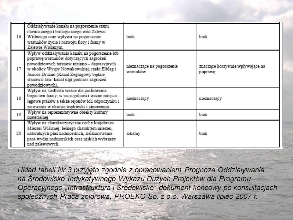 Układ tabeli Nr 3 przyjęto zgodnie z opracowaniem Prognoza Oddziaływania
