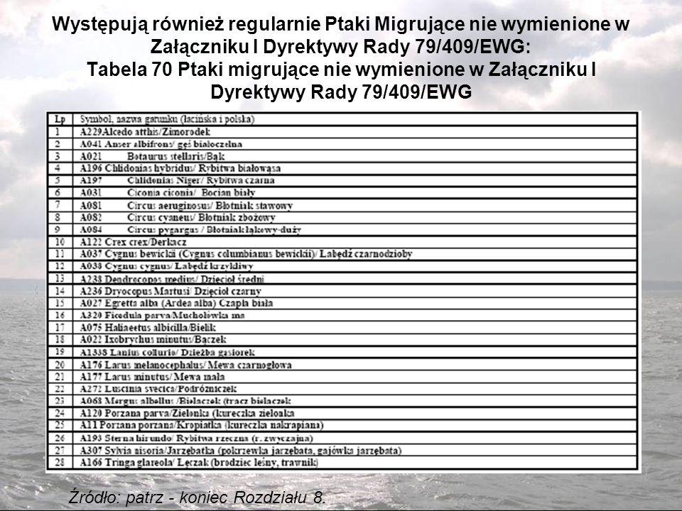 Występują również regularnie Ptaki Migrujące nie wymienione w Załączniku I Dyrektywy Rady 79/409/EWG: Tabela 70 Ptaki migrujące nie wymienione w Załączniku I Dyrektywy Rady 79/409/EWG