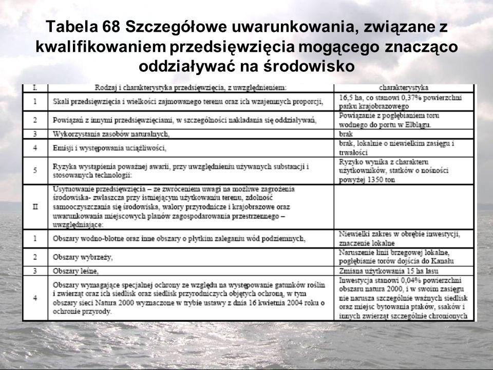 Tabela 68 Szczegółowe uwarunkowania, związane z kwalifikowaniem przedsięwzięcia mogącego znacząco oddziaływać na środowisko