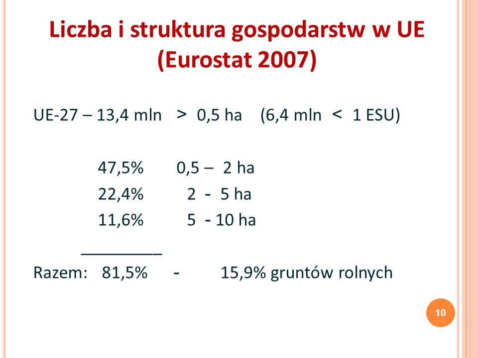 Liczba i struktura gospodarstw w UE (Eurostat 2007)