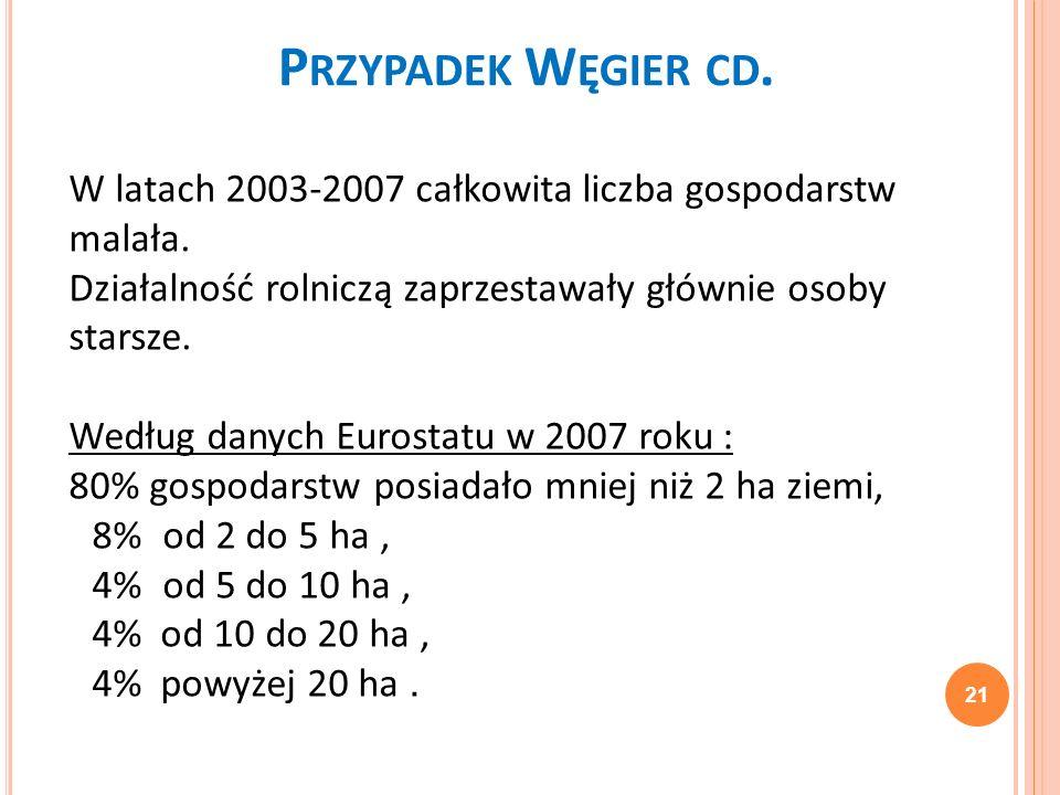 Przypadek Węgier cd. W latach 2003-2007 całkowita liczba gospodarstw malała. Działalność rolniczą zaprzestawały głównie osoby starsze.