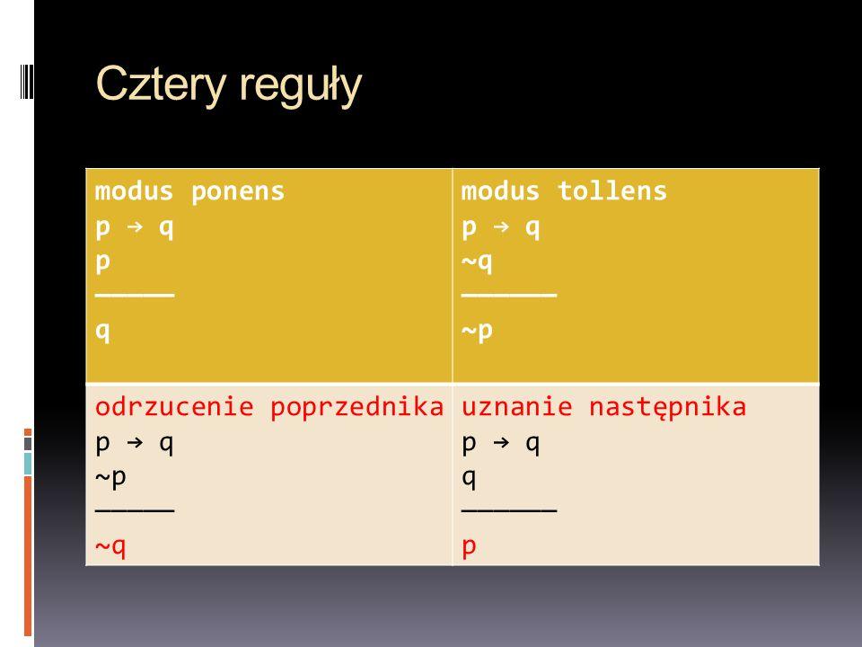 Cztery reguły modus ponens p → q p ————— q modus tollens ~q —————— ~p