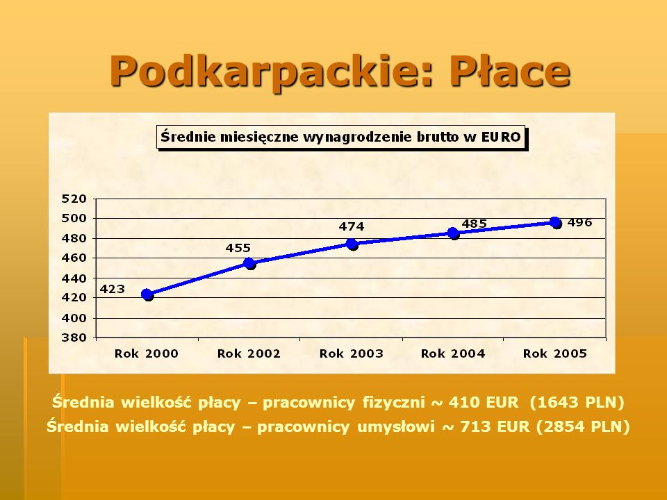 Podkarpackie: Płace Average salary in the industry sector for 2005 was 496 EUR per month.