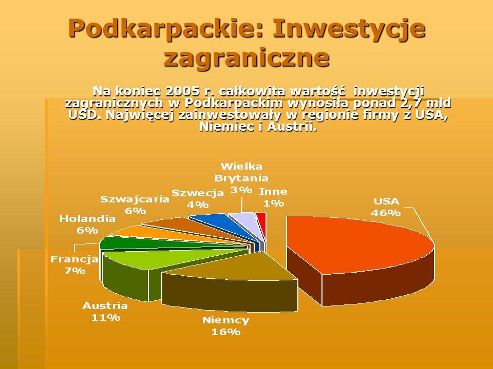 Podkarpackie: Inwestycje zagraniczne