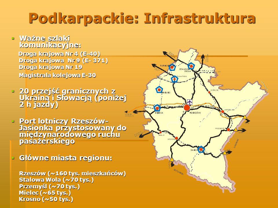 Podkarpackie: Infrastruktura