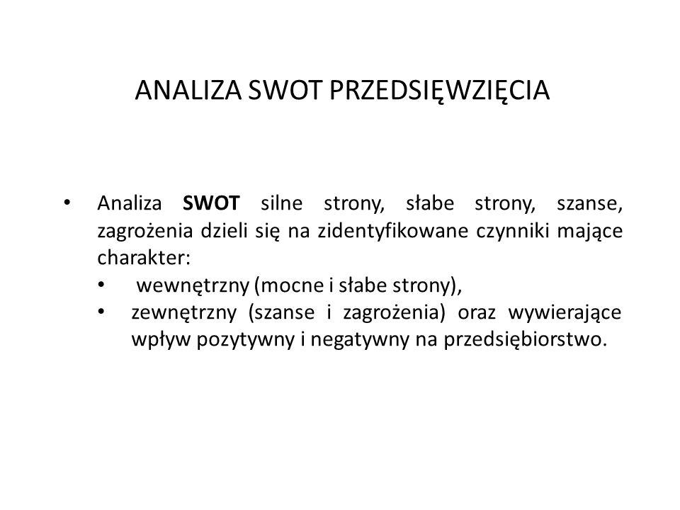 ANALIZA SWOT PRZEDSIĘWZIĘCIA