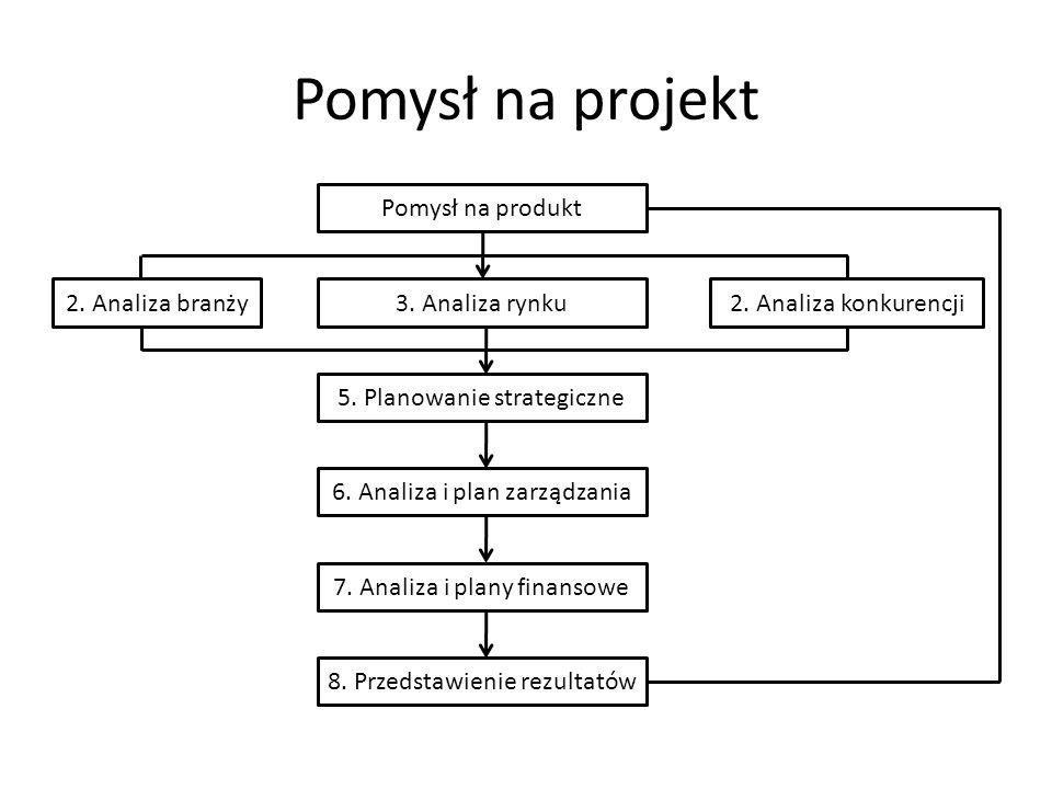 Pomysł na projekt Pomysł na produkt 3. Analiza rynku