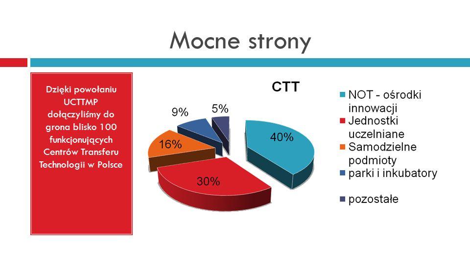 Mocne strony Dzięki powołaniu UCTTMP dołączyliśmy do grona blisko 100 funkcjonujących Centrów Transferu Technologii w Polsce.
