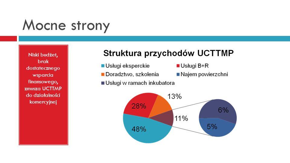 Mocne strony Niski budżet, brak dostatecznego wsparcia finansowego, zmusza UCTTMP do działalności komercyjnej.