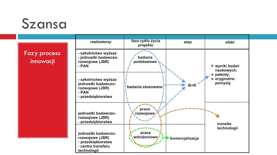 Fazy procesu innowacji