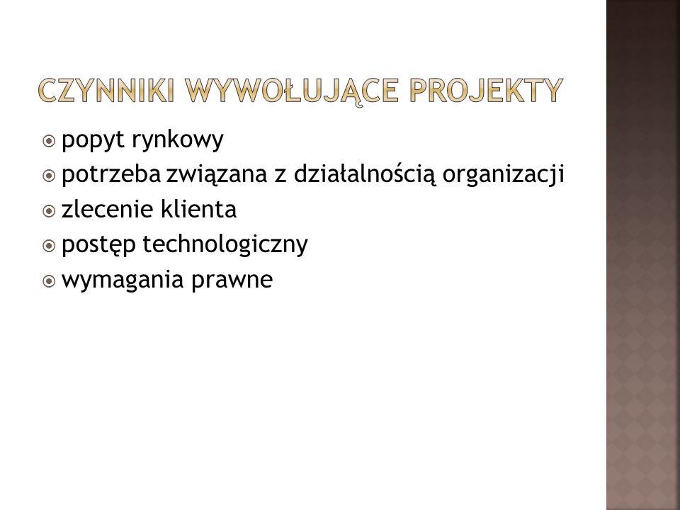 Czynniki wywołujące projekty