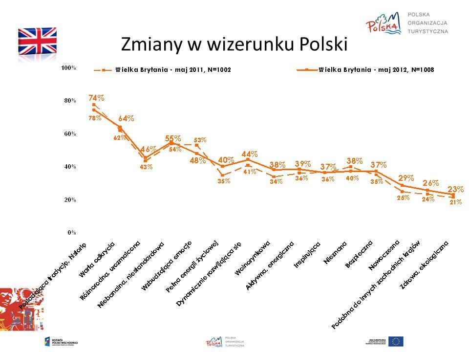 Zmiany w wizerunku Polski