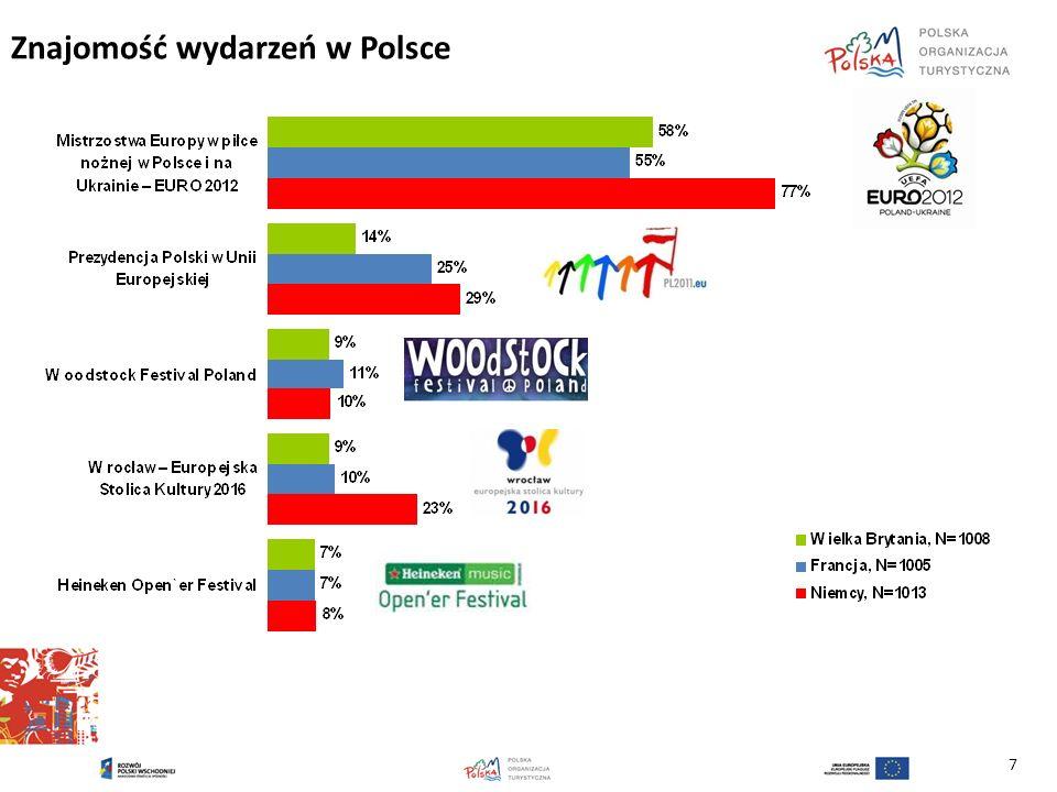Znajomość wydarzeń w Polsce