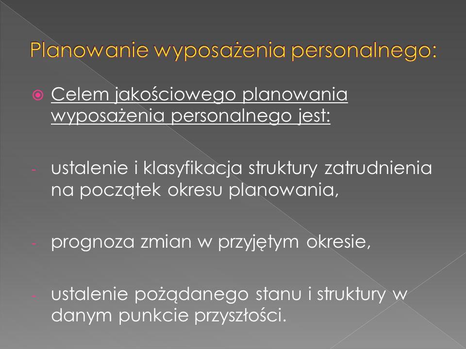 Planowanie wyposażenia personalnego: