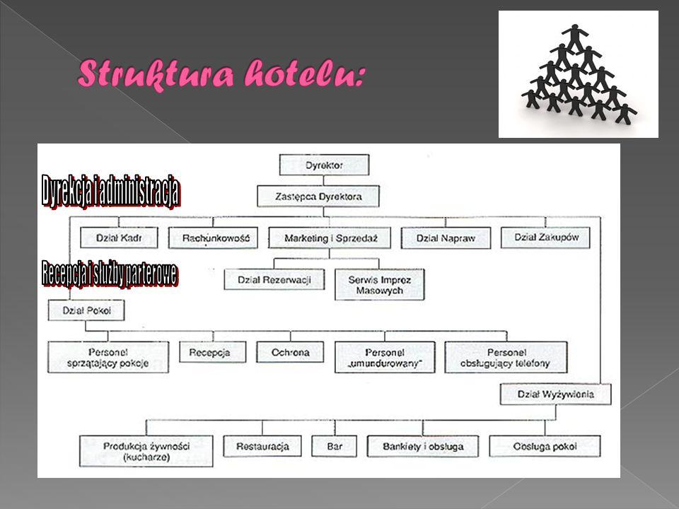 Struktura hotelu: Dyrekcja i administracja Recepcja i służby parterowe