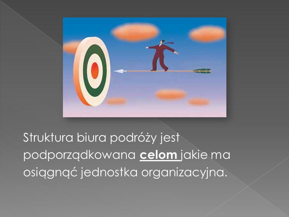 Struktura biura podróży jest podporządkowana celom jakie ma osiągnąć jednostka organizacyjna.