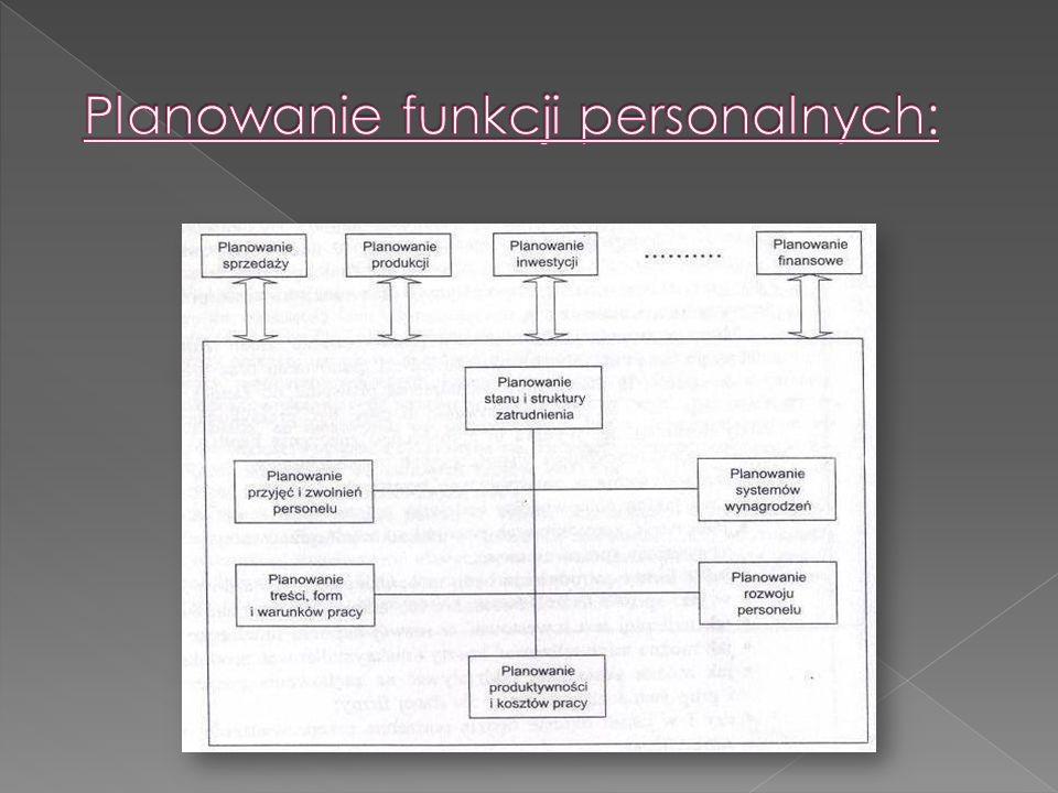 Planowanie funkcji personalnych: