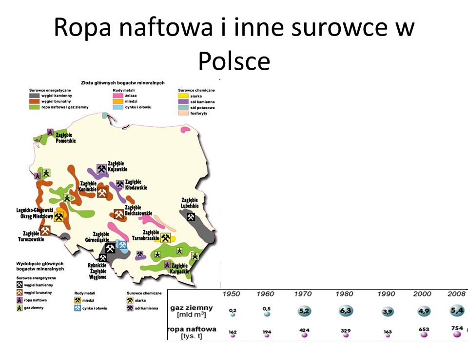 Ropa naftowa i inne surowce w Polsce
