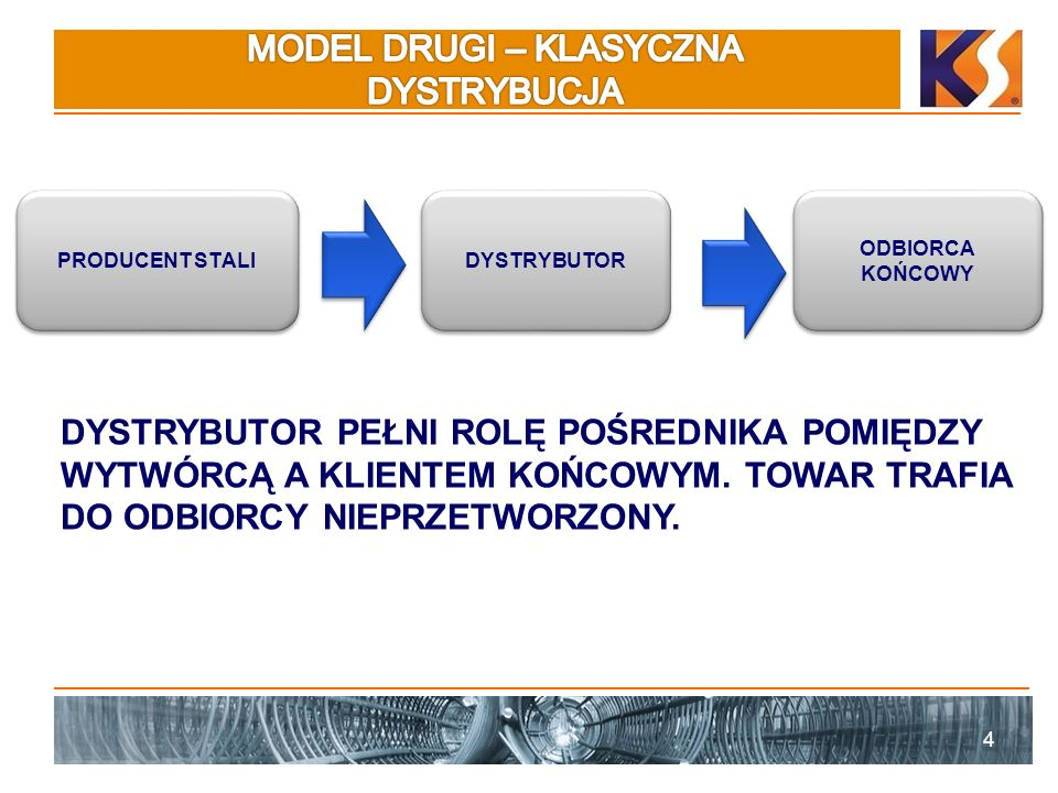 MODEL DRUGI – KLASYCZNA DYSTRYBUCJA