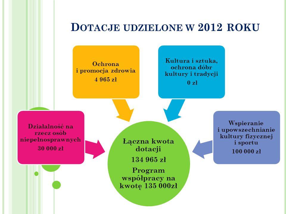 Dotacje udzielone w 2012 roku