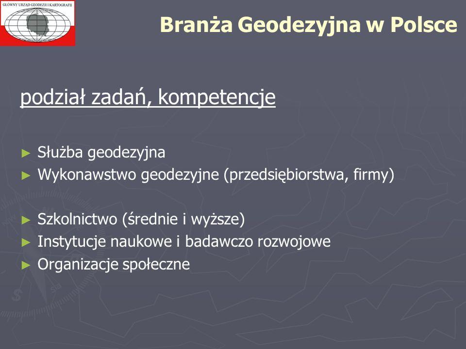 Branża Geodezyjna w Polsce