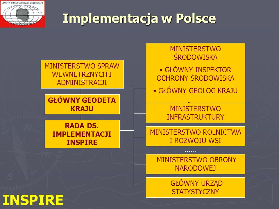 Implementacja w Polsce
