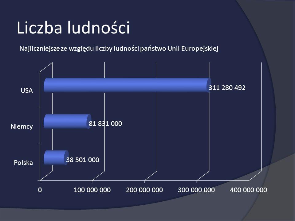 Liczba ludności Najliczniejsze ze względu liczby ludności państwo Unii Europejskiej