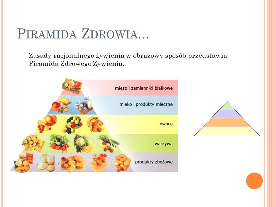 Piramida Zdrowia… Zasady racjonalnego żywienia w obrazowy sposób przedstawia Piramida Zdrowego Żywienia.