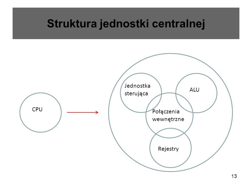 Struktura jednostki centralnej