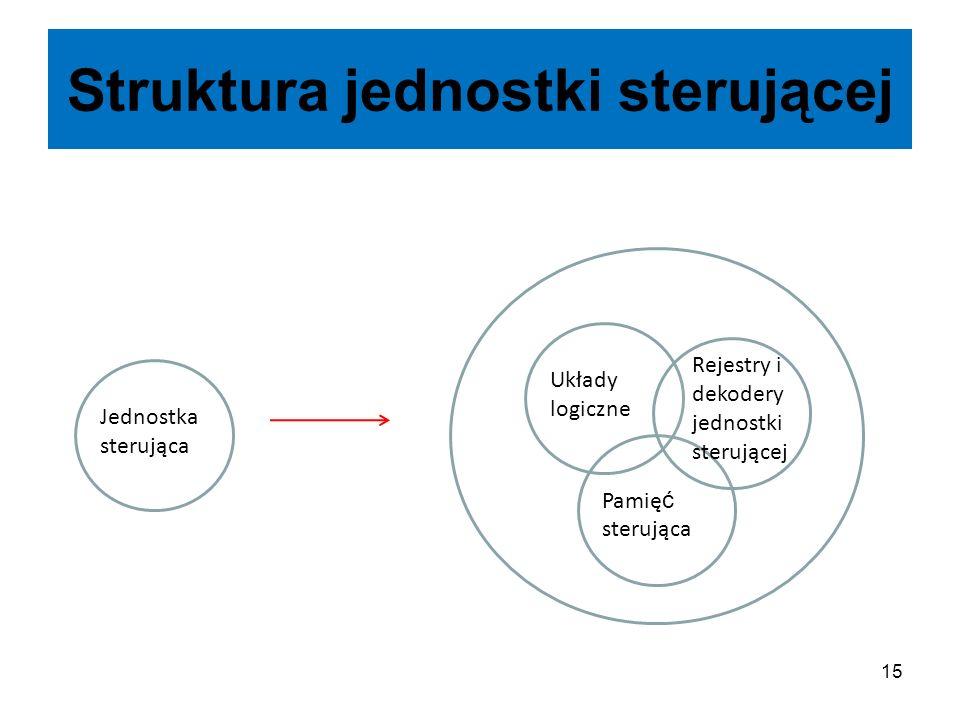 Struktura jednostki sterującej