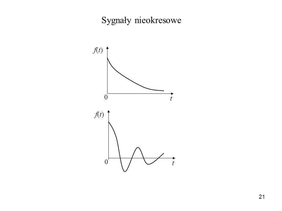 Sygnały nieokresowe t f(t)