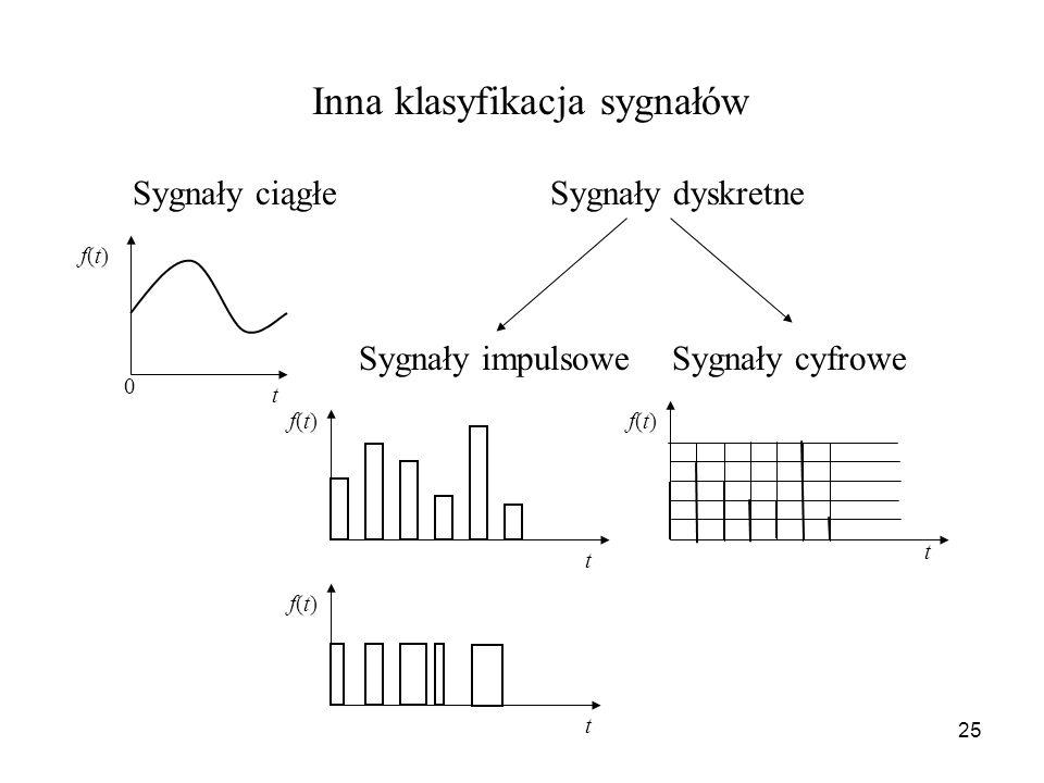 Inna klasyfikacja sygnałów