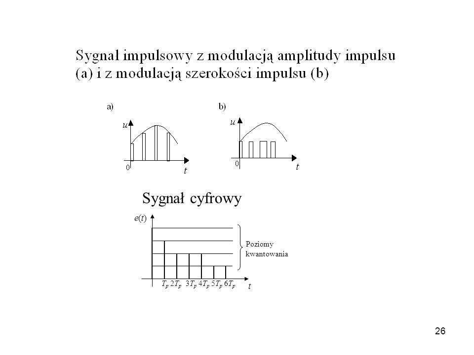 Sygnał cyfrowy e(t) Tp 2Tp 3Tp 4Tp 5Tp 6Tp Poziomy kwantowania t