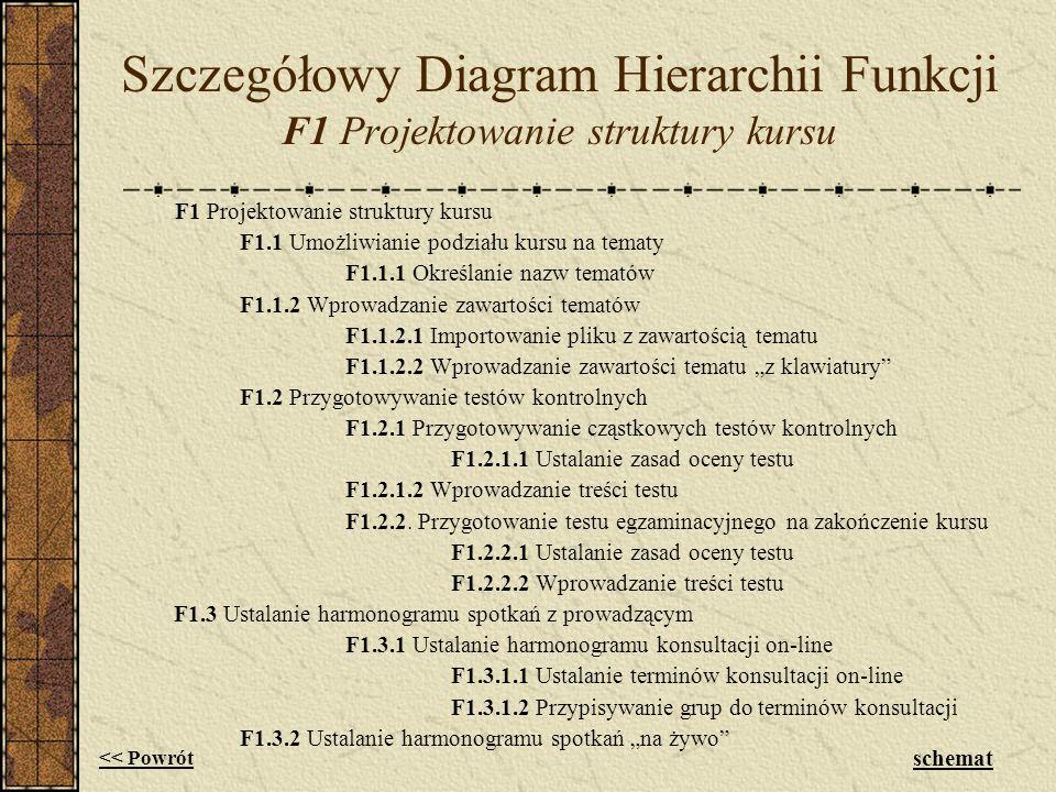 Szczegółowy Diagram Hierarchii Funkcji F1 Projektowanie struktury kursu