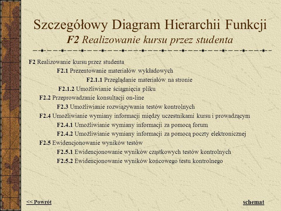 Szczegółowy Diagram Hierarchii Funkcji F2 Realizowanie kursu przez studenta