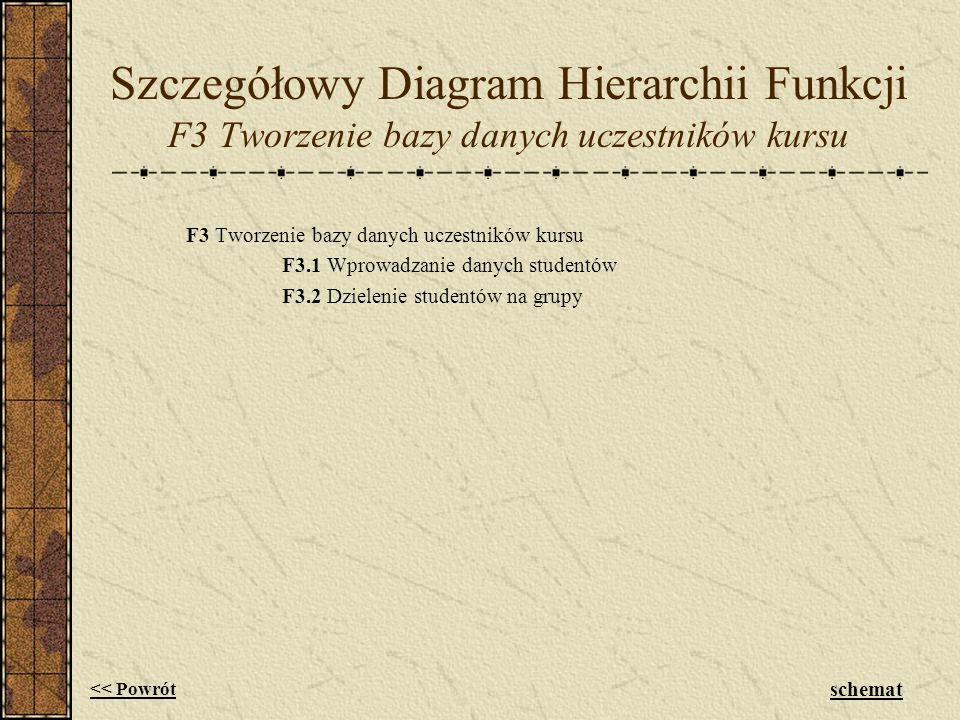 Szczegółowy Diagram Hierarchii Funkcji F3 Tworzenie bazy danych uczestników kursu