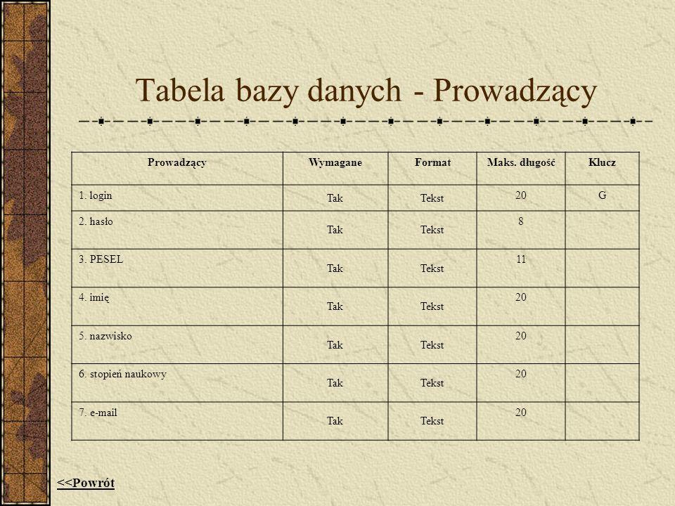 Tabela bazy danych - Prowadzący