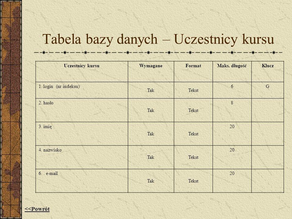 Tabela bazy danych – Uczestnicy kursu