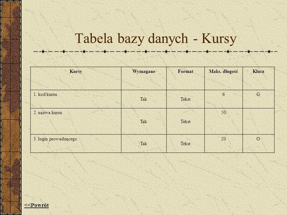 Tabela bazy danych - Kursy