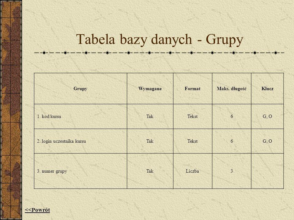 Tabela bazy danych - Grupy
