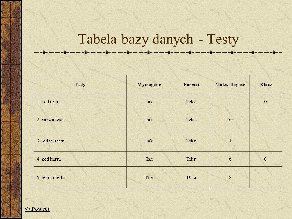 Tabela bazy danych - Testy