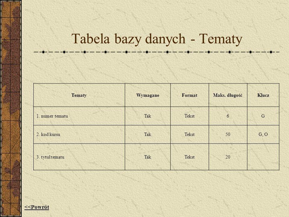 Tabela bazy danych - Tematy