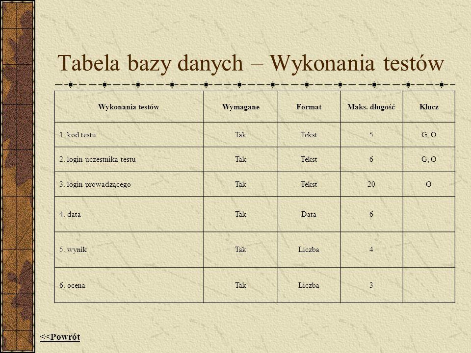 Tabela bazy danych – Wykonania testów