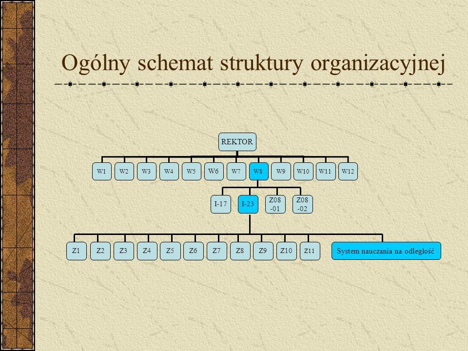 Ogólny schemat struktury organizacyjnej