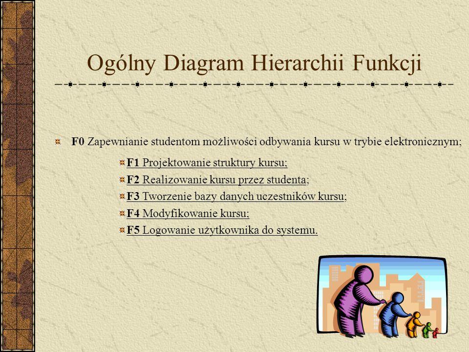 Ogólny Diagram Hierarchii Funkcji